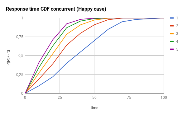 CDF concurrency happy