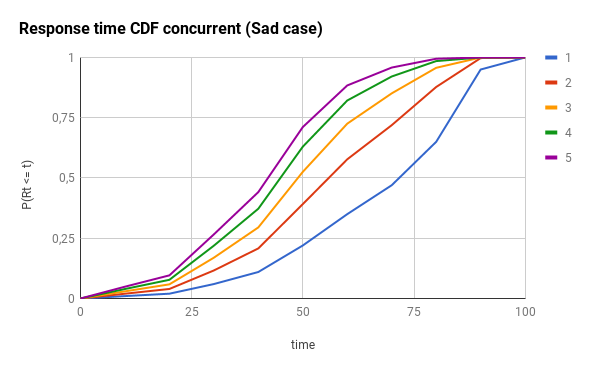 CDF concurrency sad