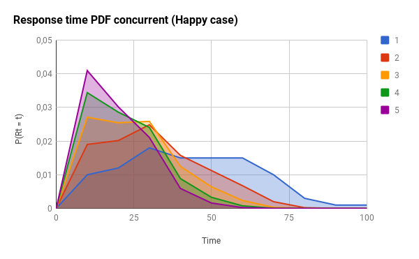 PDF concurrency happy