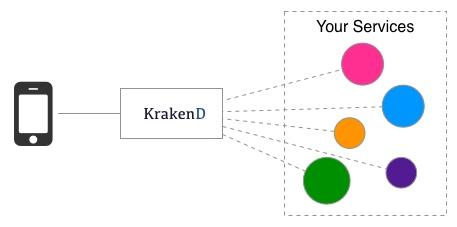 KrakenD API Gateway features - KrakenD API Gateway